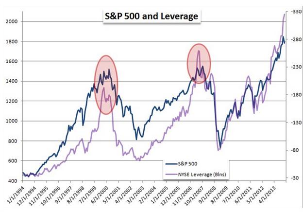 DAX: Ost-West-Konflikt, NYSE-Leverage - 10.000er Marke ade?