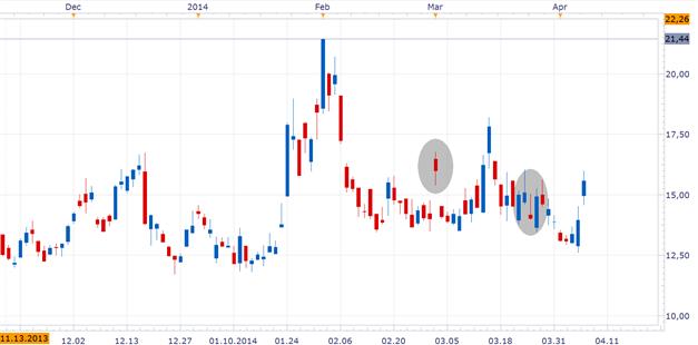 EUR/USD: Schwacher US-Dollar stützt den Kurs