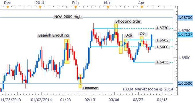 Forex Strategy: GBP/USD Eyes 2014 Highs Near 1.6770 As Bears Retreat