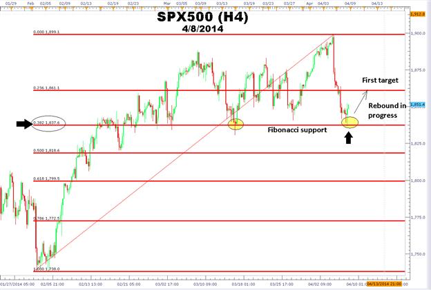 How to Trade the S&P 500 Rebound Using Fibonacci