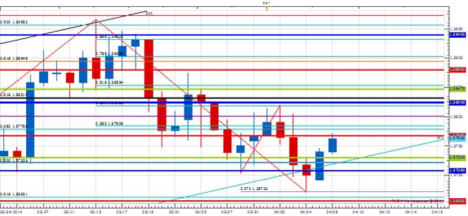 Price & Time: USD & Stocks Losing Luster