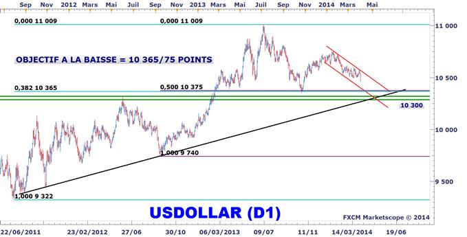 Dow Jones FXCM US Dollar Index Analyse technique