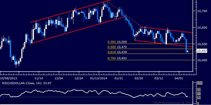 Forex: US Dollar technische Analyse – Kurs fällt am stärksten seit 6 Monaten