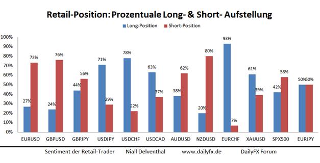 SSI: USD Kaufpositionen brauchen deutliche restriktive Züge im Sitzungsprotokoll der FOMC