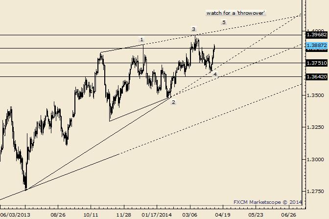EUR/USD Ending Diagonal Pattern a Possibility