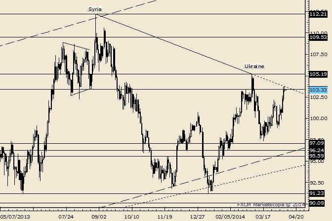 Crude Doji at Trendline Resistance