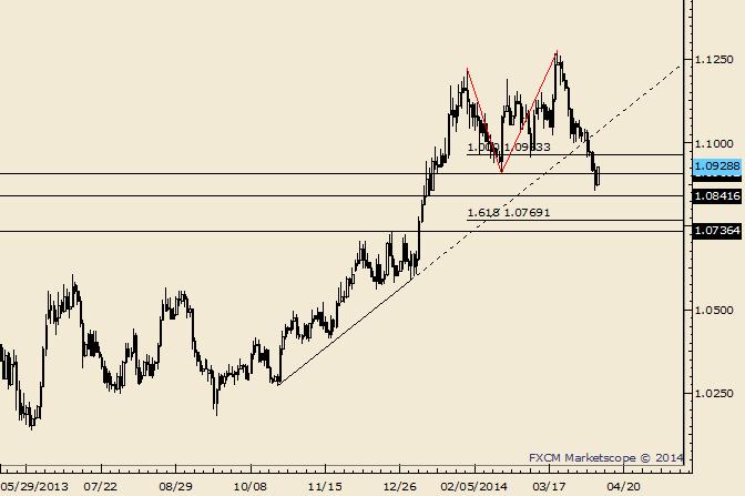 USD/CAD Retraces Prior Day's Drop