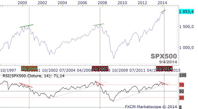 S&P500.