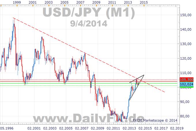 Entscheidung über Jahresrichtung des USD/JPY in Reichweite?