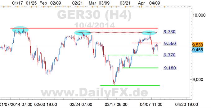 DAX: volatile Action am Donnerstag, Vorteil nun doch eher Short, 9.400er Region im Fokus