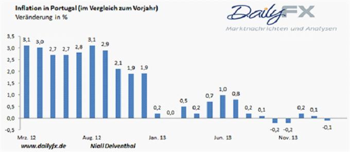 EUR/USD:  US Zinsen stehen unter Strom