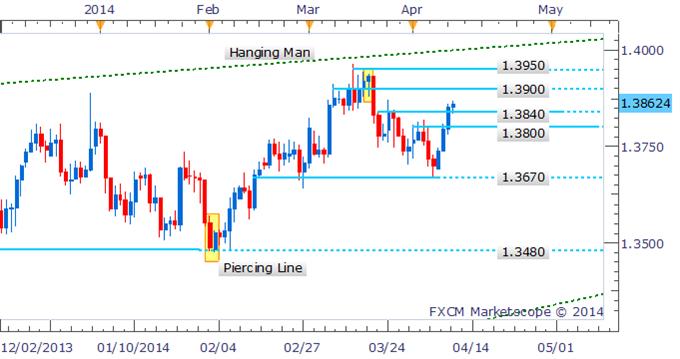 EUR/USD Bearish Engulfing Pattern Emerges In Intraday Trade