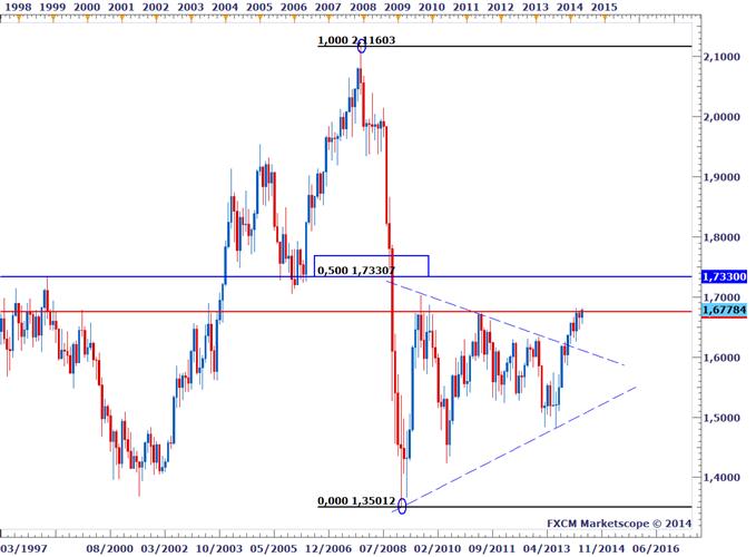 Stat'shot - Trader la décision de la BoE