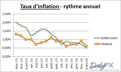 désinflation zone euro et france.
