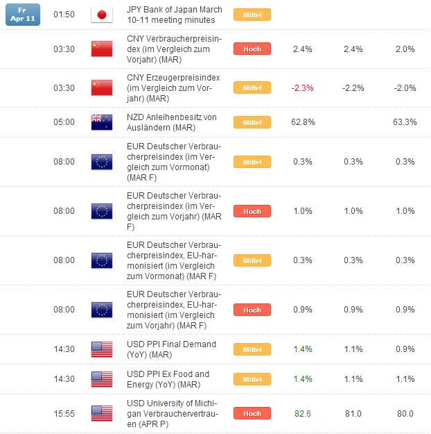Kurzer Marktüberblick 14.04.2014