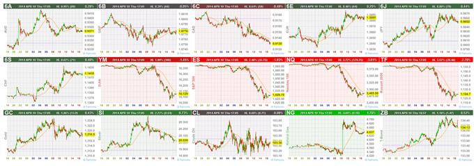 Aktien unter Druck, S&P 500 bricht Unterstützung!