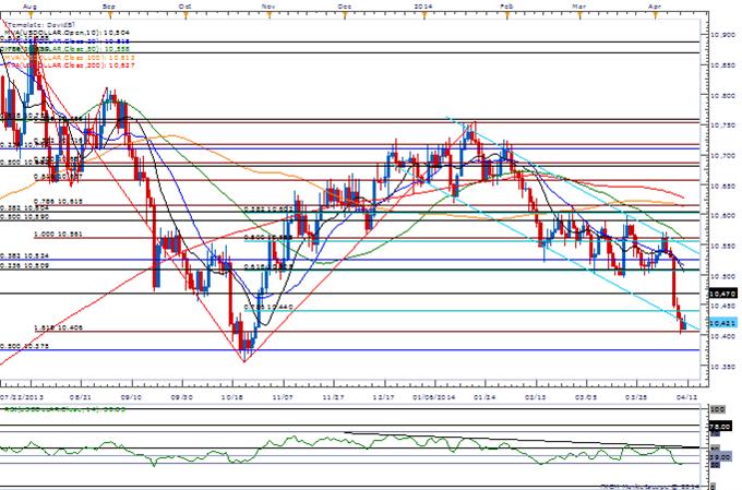 EUR/USD USDOLLAR Chart