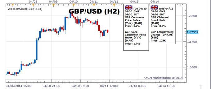 Le GBP/USD demeure positionné pour un plus haut plus elevé du fait d'une plus forte reprise au Royaume-Uni