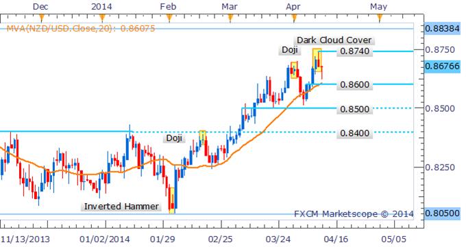 NZD/USD Correction Looms As Dark Cloud Cover Awaits Confirmation