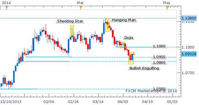 USD/CAD Bullish Candlestick Pattern Forms Following False Breakout