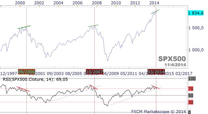 cours du S&P500.