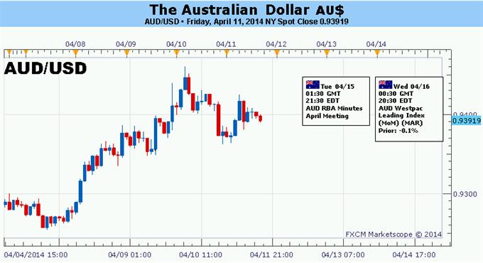 Le rally du dollar australien en danger avec les chiffres économiques attendus en Chine