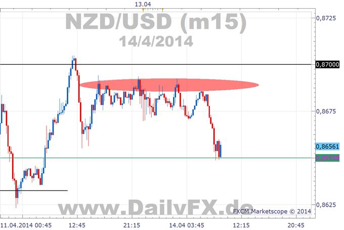 NZD/USD Widerstand um 0,8700 bleibt stabil.