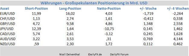 EUR/USD: Institutionelle Spekulanten reduzieren ihre Position