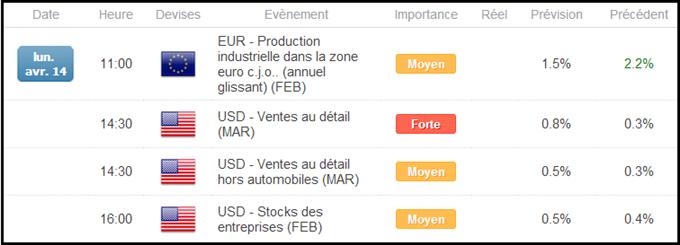 Calendrier économique en Zone Euro et aux USA