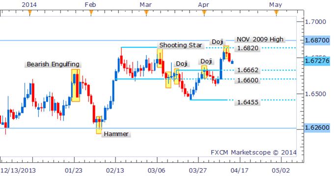 GBP/USD Bulls Retreat Following Doji Near Critical Resistance