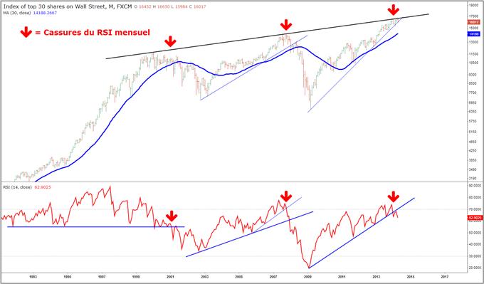 Idée de Trading DailyFX : Le début de la fin du grand marché haussier sur Wall Street ?