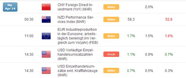 Kurzer Marktüberblick 15.04.2014
