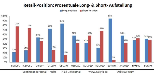 Private Händler bauen Short-Position im EUR/USD aus