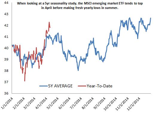 Ru Market Etf Chart