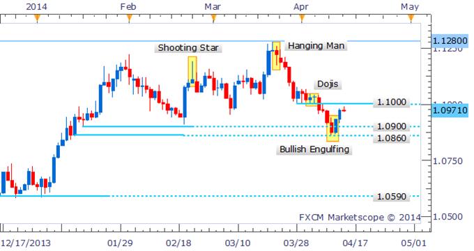 USD/CAD Targets 1.1000 Backed By Bullish Engulfing Pattern