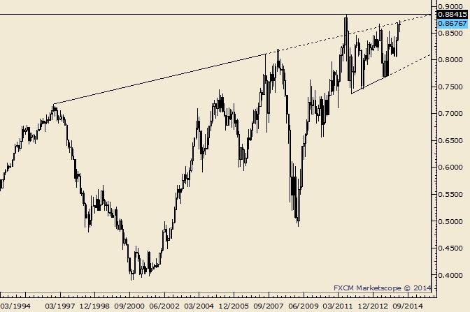 NZD/USD Trading Around Month Open