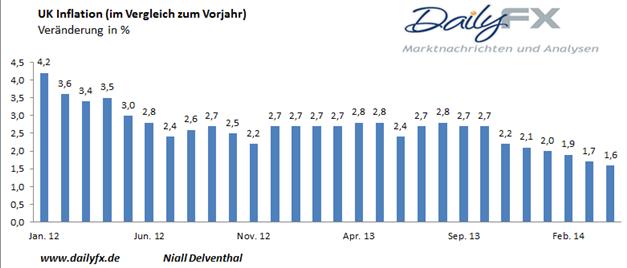GBP/USD - Inflation fällt auf den niedrigsten Stand seit 2009, doch könnte einen Boden gefunden haben