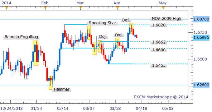 GBP/USD Eyes 1.6600 As Doji Prompts Bears To Emerge