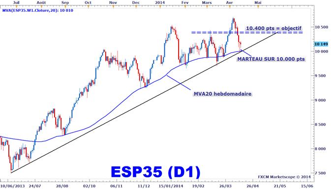 Idée de Trading DailyFX : Rebond possible sur l'indice IBEX35