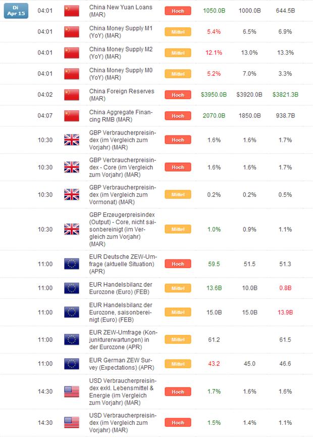 Kurzer Marktüberblick 16.04.2014