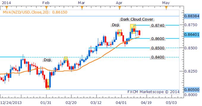 NZD/USD Faces Drop To 0.8600 Following Bearish Reversal Signal