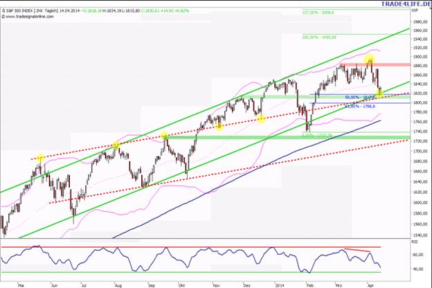 S&P 500: Ein Bounce ist jetzt drin!
