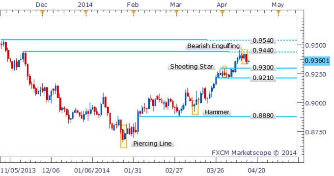 AUD/USD Correction Looms Following Bearish Engulfing Pattern