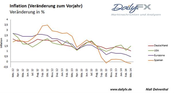 EUR/USD: EZB ist auf Lauerstellung, doch Druck auf die Währungshüter durch die Inflation stieg heute nicht