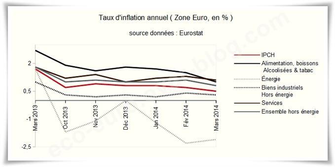 Zone Euro : Monnaie forte, mesures fortes