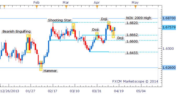 GBP/USD Bulls Return Following Doji On The Daily