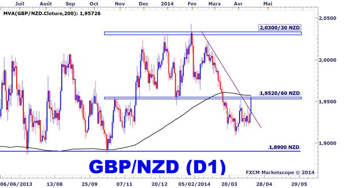 Idée de Trading DailyFX : Le GBPNZD à surveiller aux niveaux actuels