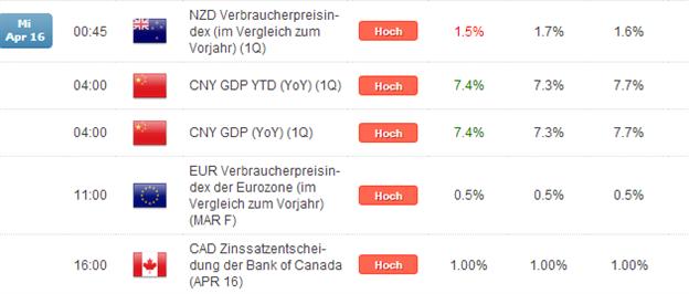 Kurzer Marktüberblick 17.04.2014