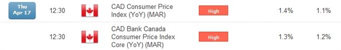 USD/CAD CPI