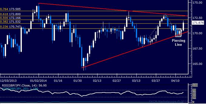 GBP/JPY Technical Analysis – Pound Launches Brisk Rebound